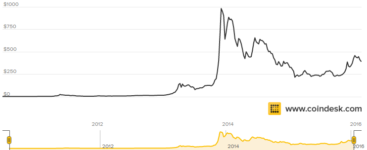 As Shown Above The Value Of Btc Almost Reached 1000 Usd Before Dawn 2017 This Dramatic Increase From 100 To Per Bitcoin Occurred